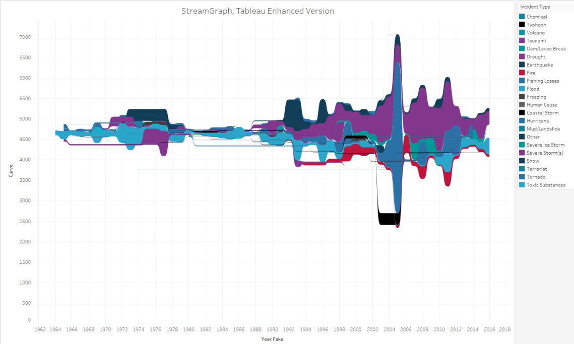 streamgraph_fema_tabenhanced