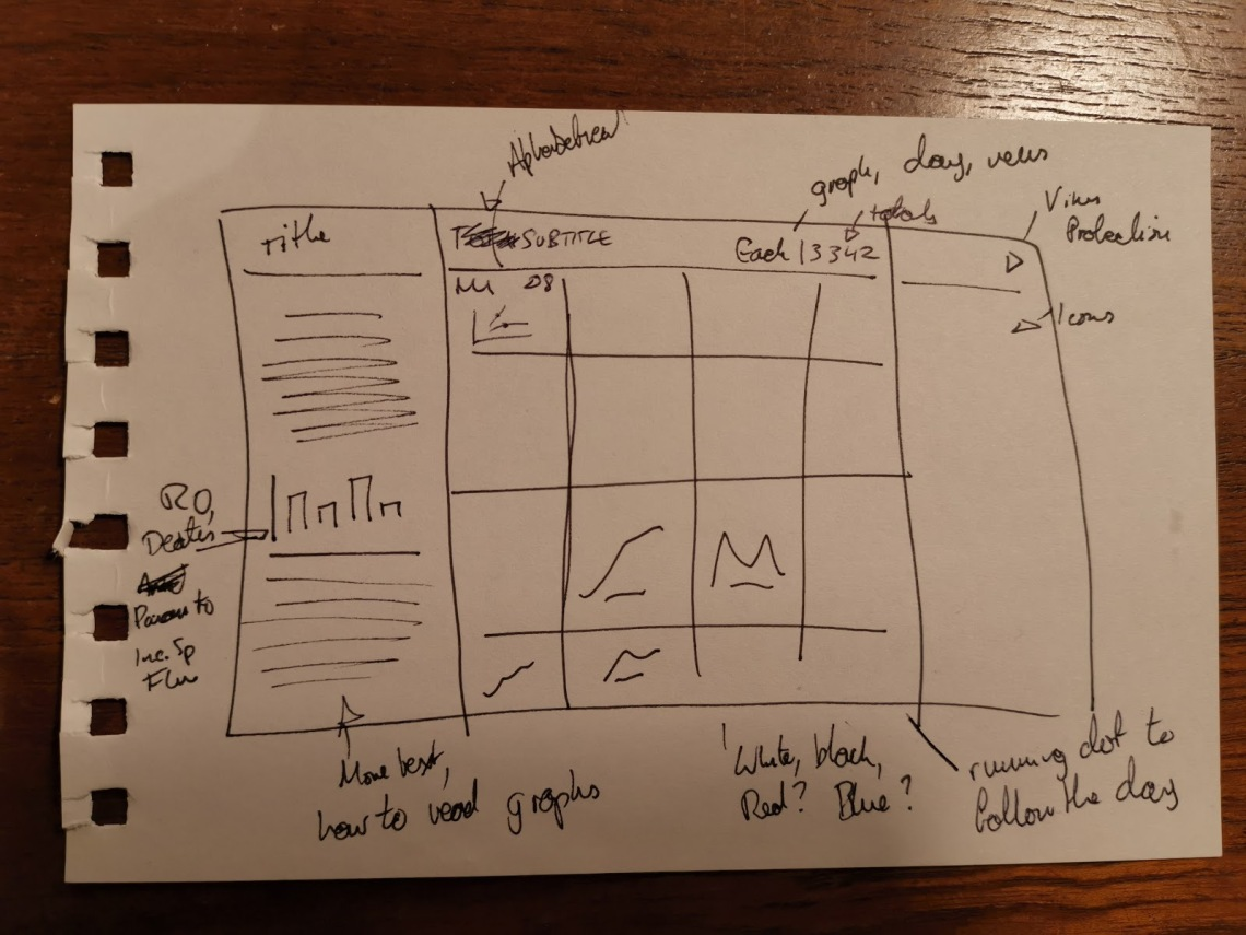 An image of a note with a hand drawn dashboard plan on it, featuring many boxes and written annotations.